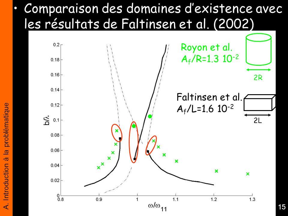 A. Introduction à la problématique 15 Comparaison des domaines dexistence avec les résultats de Faltinsen et al. (2002) Royon et al. A f /R=1.3 10 -2