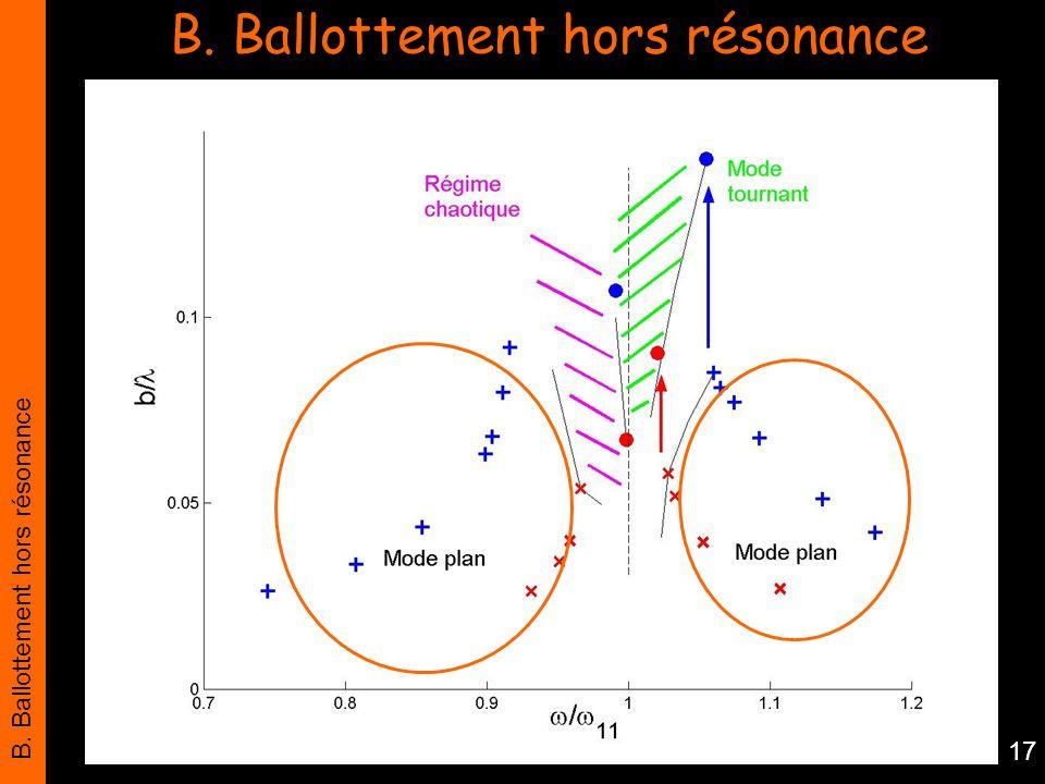 B. Ballottement hors résonance 17 B. Ballottement hors résonance
