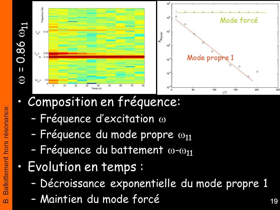B. Ballottement hors résonance 19 = 0.86 11 Mode propre 1 Mode forcé Composition en fréquence: –Fréquence dexcitation –Fréquence du mode propre 11 –Fr