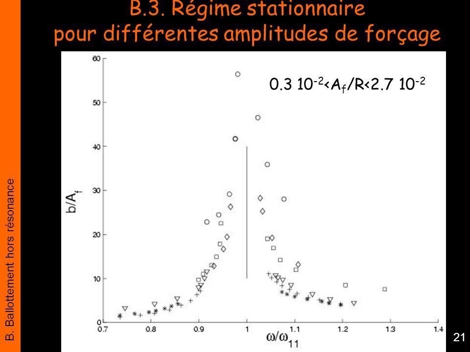 B. Ballottement hors résonance 21 B.3. Régime stationnaire pour différentes amplitudes de forçage 0.3 10 -2 <A f /R<2.7 10 -2