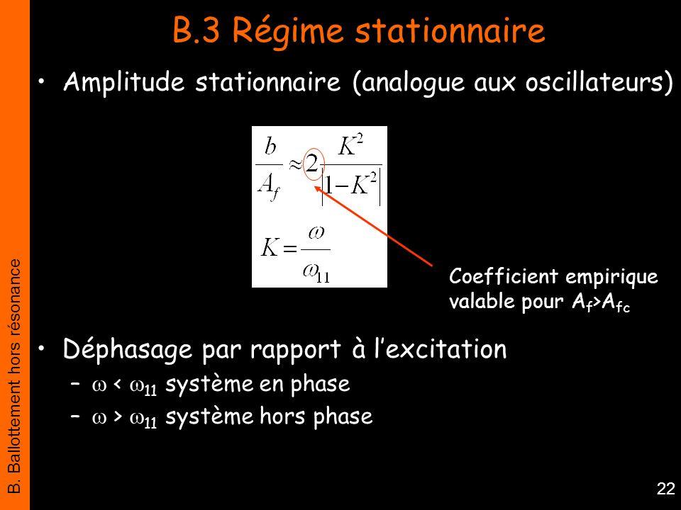 B. Ballottement hors résonance 22 B.3 Régime stationnaire Amplitude stationnaire (analogue aux oscillateurs) Déphasage par rapport à lexcitation – < 1