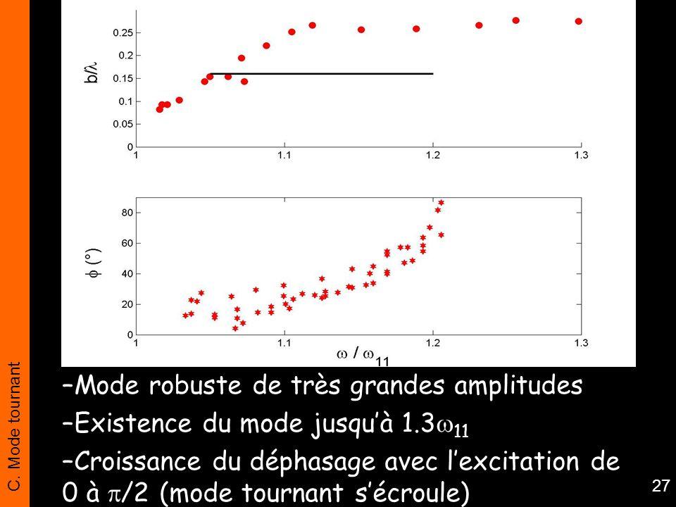 C. Mode tournant 27 –Mode robuste de très grandes amplitudes –Existence du mode jusquà 1.3 11 –Croissance du déphasage avec lexcitation de 0 à /2 (mod