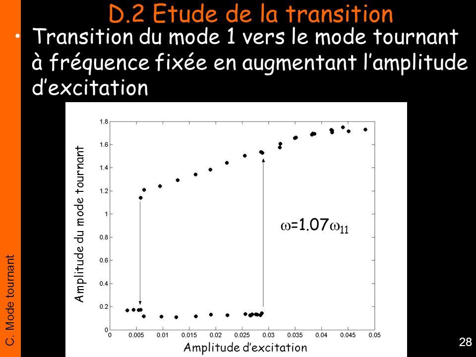 C. Mode tournant 28 Transition du mode 1 vers le mode tournant à fréquence fixée en augmentant lamplitude dexcitation D.2 Etude de la transition Ampli