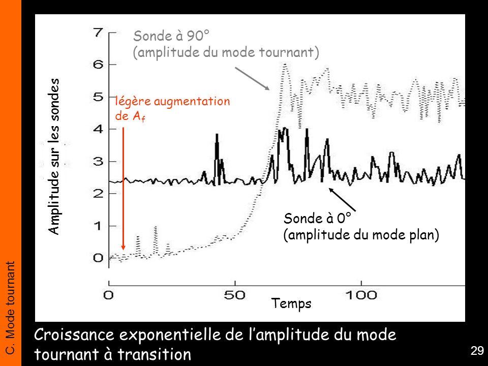 C. Mode tournant 29 Amplitude sur les sondes Sonde à 90° (amplitude du mode tournant) Sonde à 0° (amplitude du mode plan) Temps légère augmentation de
