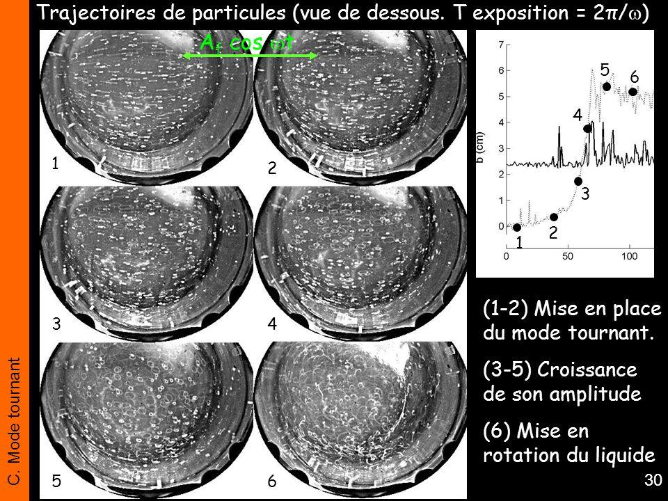 C. Mode tournant 30 Trajectoires de particules (vue de dessous. T exposition = 2π/ ) (1-2) Mise en place du mode tournant. (3-5) Croissance de son amp