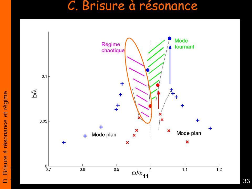 D. Brisure à résonance et régime chaotique 33 C. Brisure à résonance