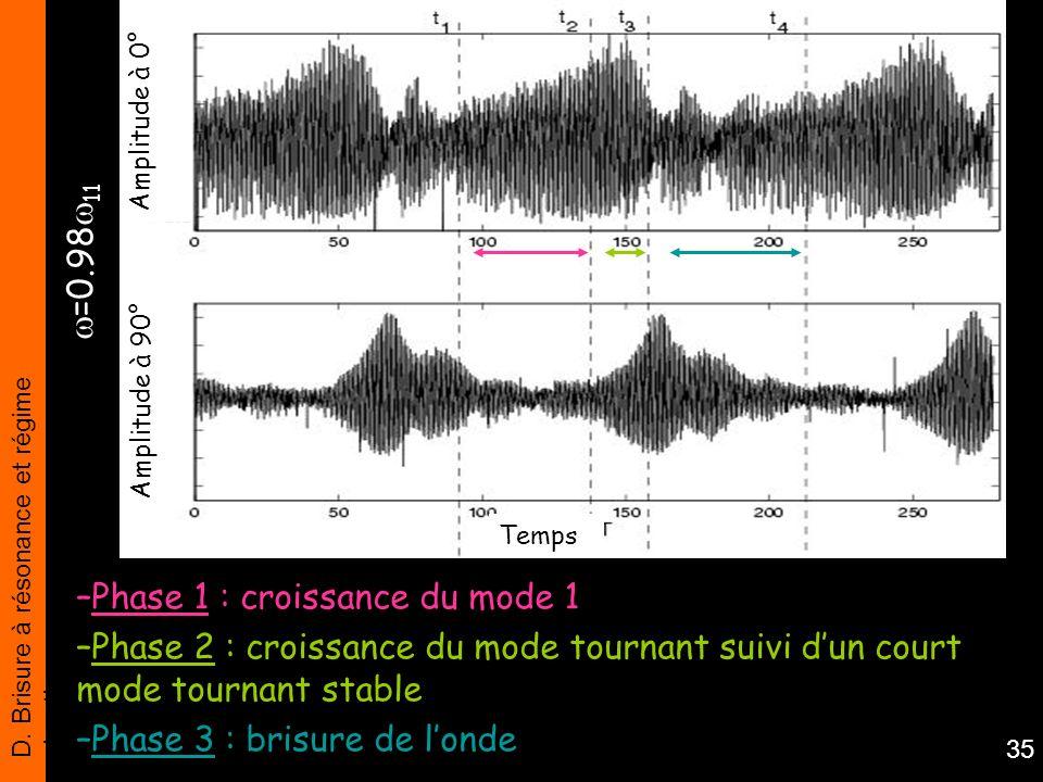 D. Brisure à résonance et régime chaotique 35 –Phase 1 : croissance du mode 1 –Phase 2 : croissance du mode tournant suivi dun court mode tournant sta