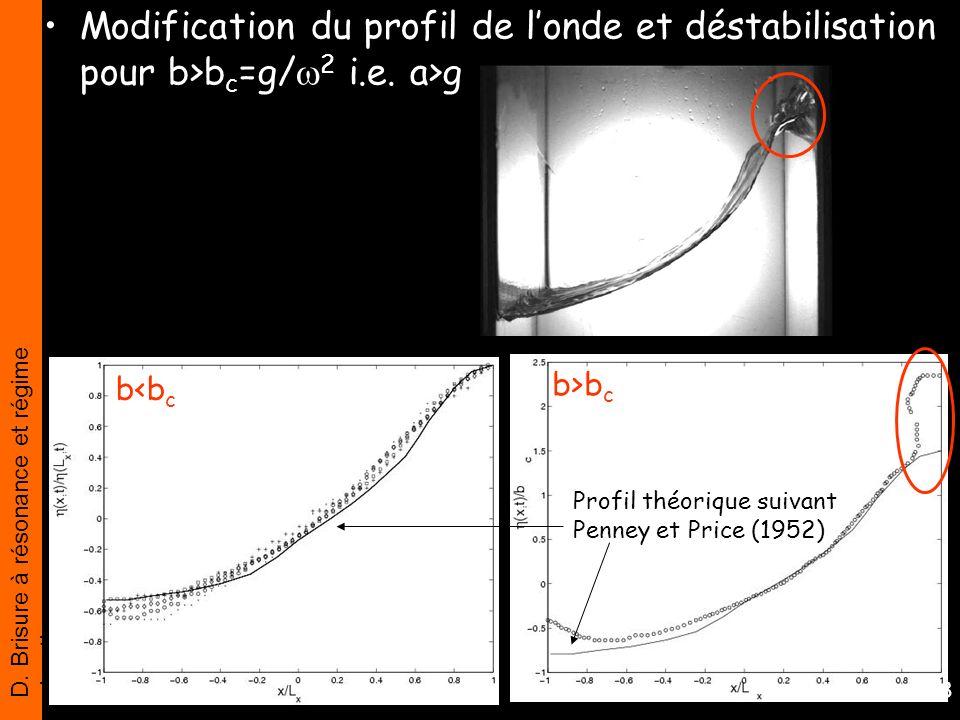 D. Brisure à résonance et régime chaotique 38 Modification du profil de londe et déstabilisation pour b>b c =g/ 2 i.e. a>g Profil théorique suivant Pe