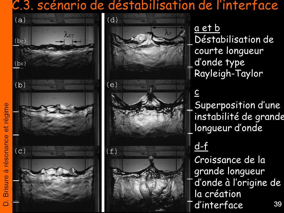 D. Brisure à résonance et régime chaotique 39 C.3. scénario de déstabilisation de linterface a et b Déstabilisation de courte longueur donde type Rayl