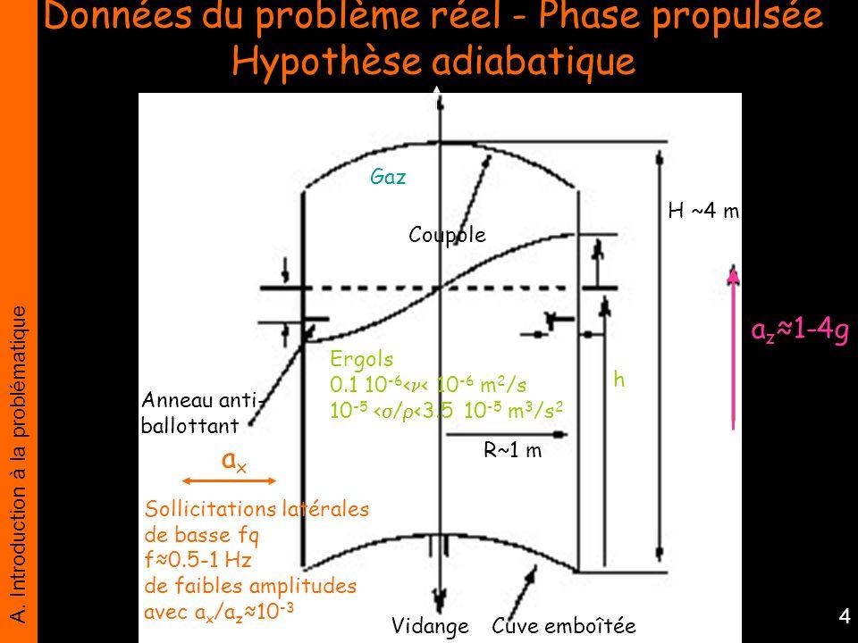 A. Introduction à la problématique 4 Données du problème réel - Phase propulsée Hypothèse adiabatique a z 1-4g Sollicitations latérales de basse fq f0