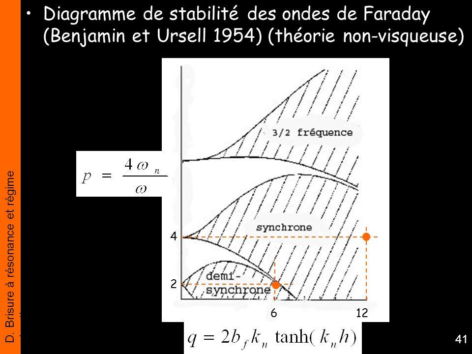 D. Brisure à résonance et régime chaotique 41 Diagramme de stabilité des ondes de Faraday (Benjamin et Ursell 1954) (théorie non-visqueuse) 2 4 612