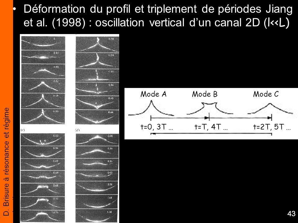 D. Brisure à résonance et régime chaotique 43 Déformation du profil et triplement de périodes Jiang et al. (1998) : oscillation vertical dun canal 2D