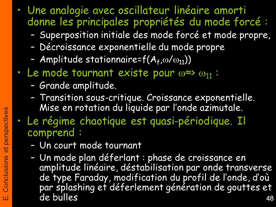 E. Conclusions et perspectives 48 Une analogie avec oscillateur linéaire amorti donne les principales propriétés du mode forcé : –Superposition initia