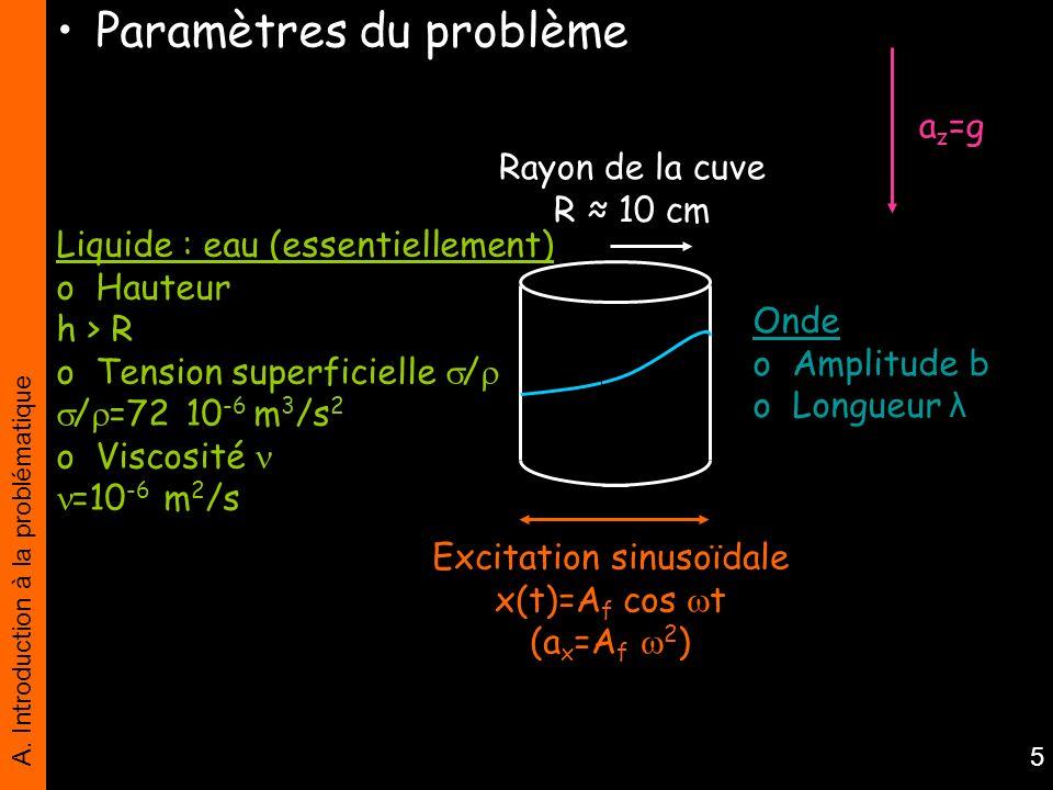 A. Introduction à la problématique 5 Liquide : eau (essentiellement) o Hauteur h > R o Tension superficielle / / =72 10 -6 m 3 /s 2 o Viscosité =10 -6