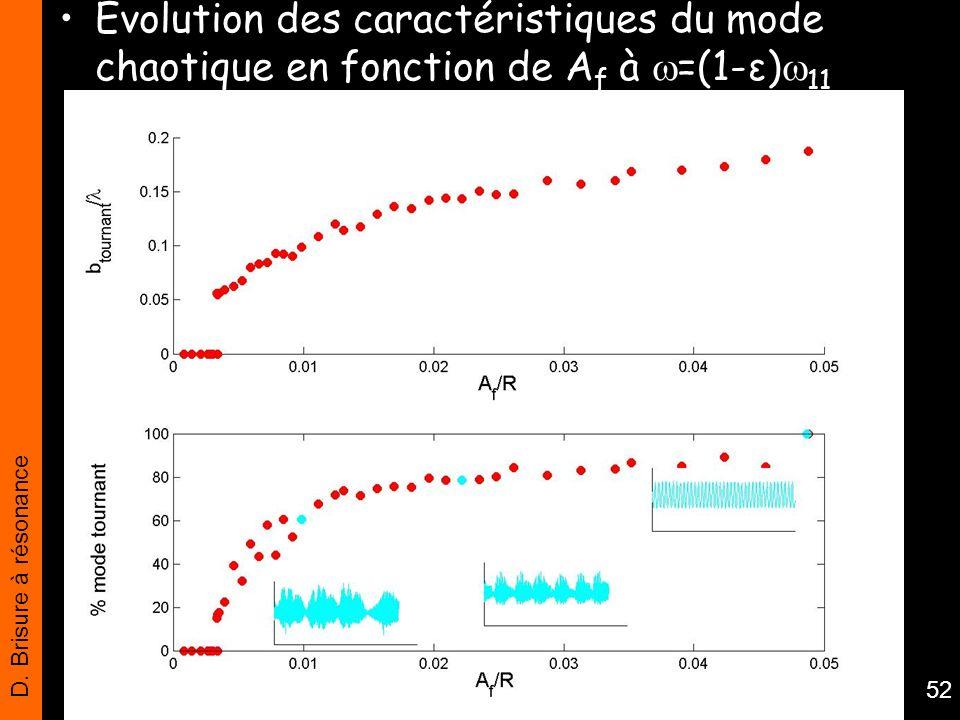 D. Brisure à résonance 52 Evolution des caractéristiques du mode chaotique en fonction de A f à =(1-ε) 11