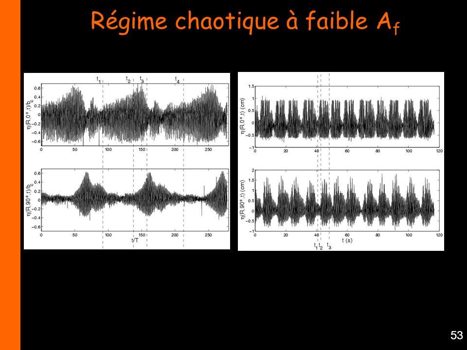 53 Régime chaotique à faible A f