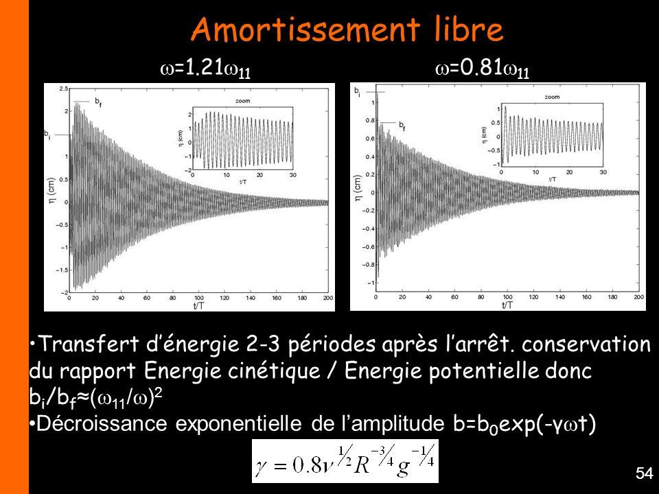 54 Amortissement libre =0.81 11 =1.21 11 Transfert dénergie 2-3 périodes après larrêt. conservation du rapport Energie cinétique / Energie potentielle