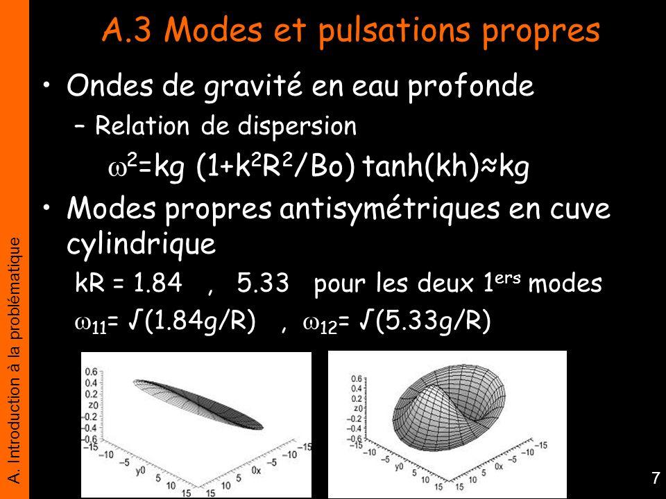 A. Introduction à la problématique 7 A.3 Modes et pulsations propres Ondes de gravité en eau profonde –Relation de dispersion 2 =kg (1+k 2 R 2 /Bo) ta