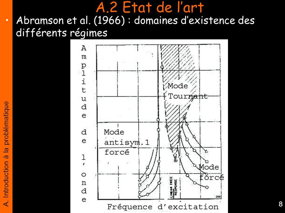 A. Introduction à la problématique 8 A.2 Etat de lart Abramson et al. (1966) : domaines dexistence des différents régimes