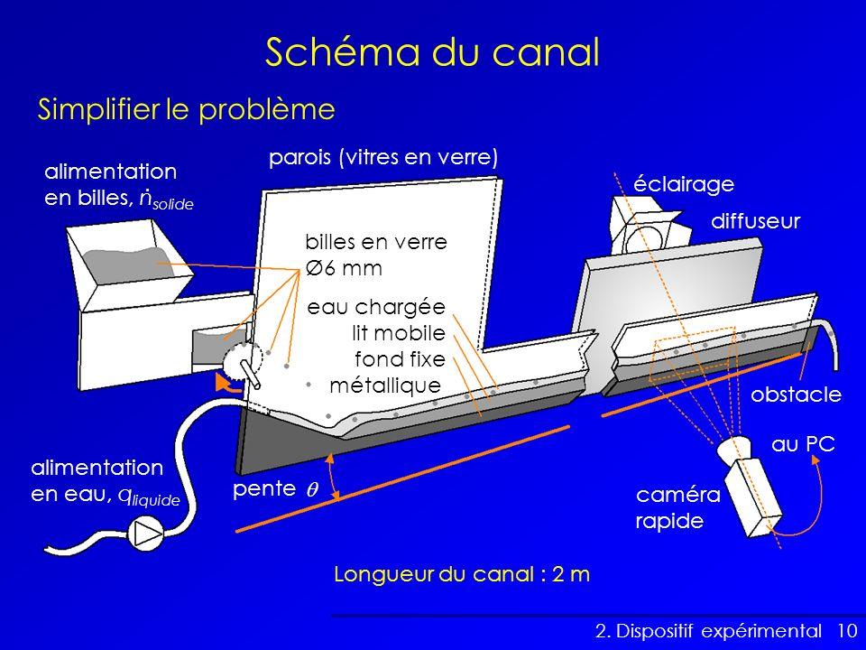 10 Schéma du canal Longueur du canal : 2 m 2. Dispositif expérimental Simplifier le problème alimentation en billes, n solide parois (vitres en verre)