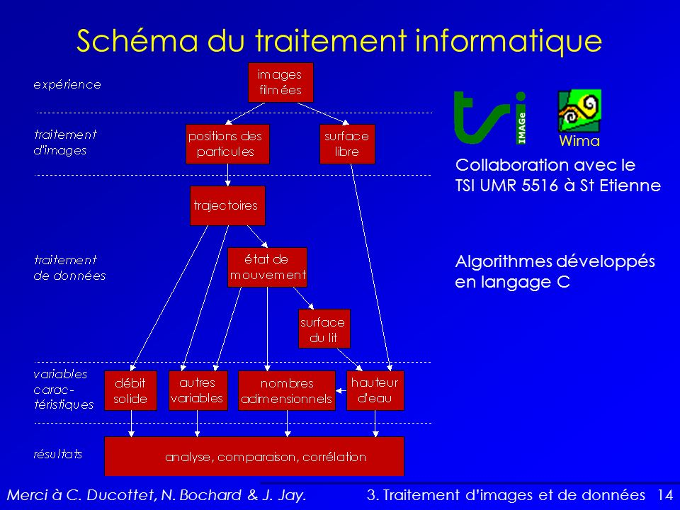 14 Schéma du traitement informatique 3. Traitement dimages et de données Collaboration avec le TSI UMR 5516 à St Etienne Wima Algorithmes développés e