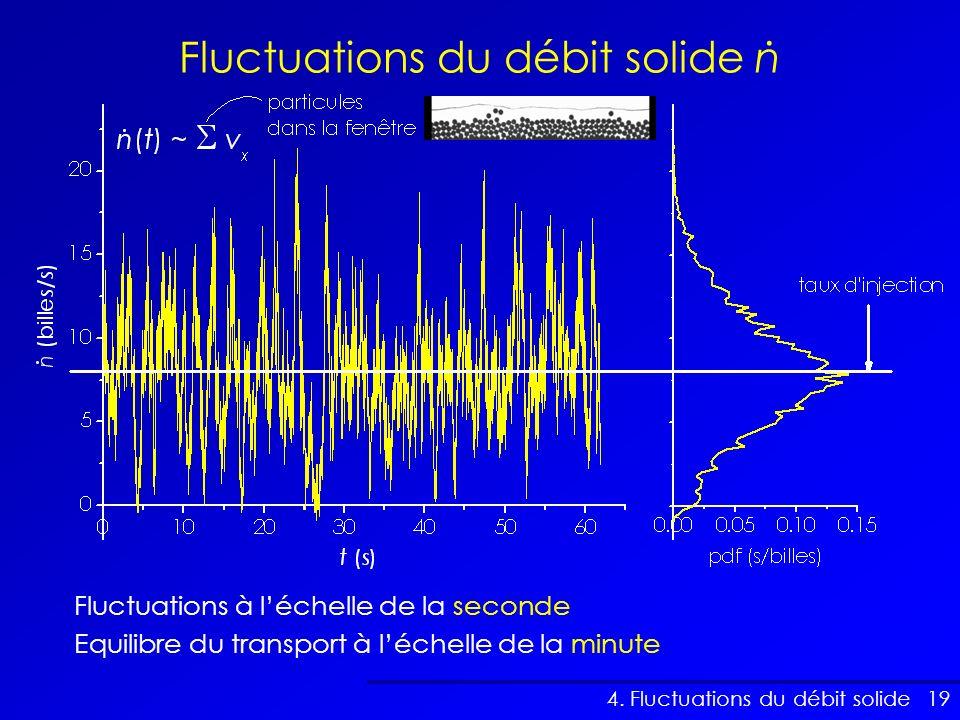 19 Fluctuations du débit solide n 4. Fluctuations du débit solide. Fluctuations à léchelle de la seconde Equilibre du transport à léchelle de la minut