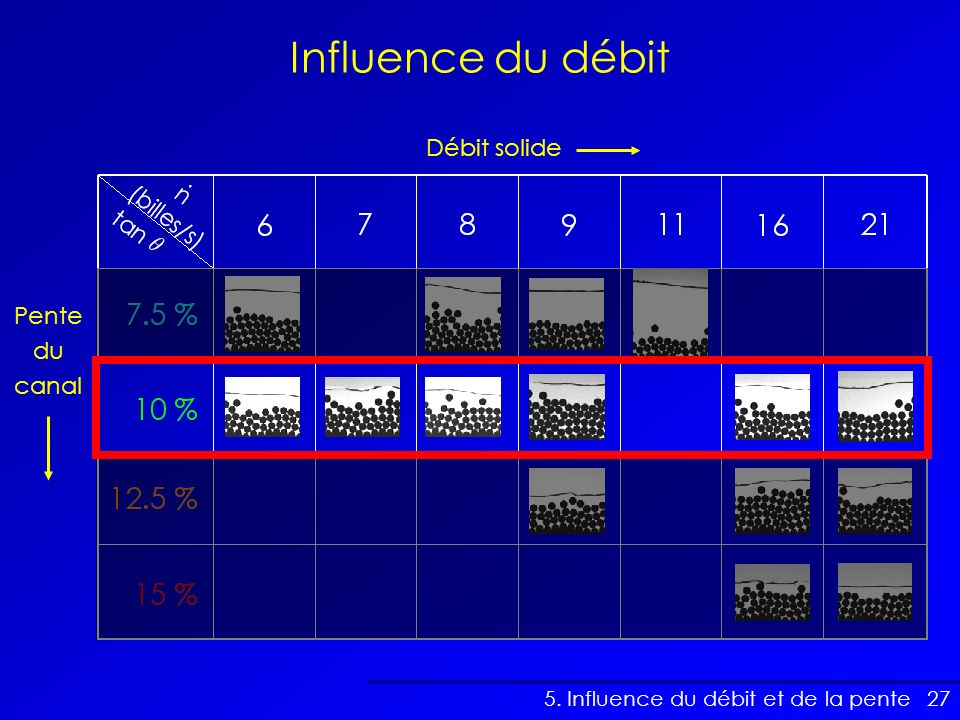 27 Influence du débit 5. Influence du débit et de la pente Pente du canal Débit solide