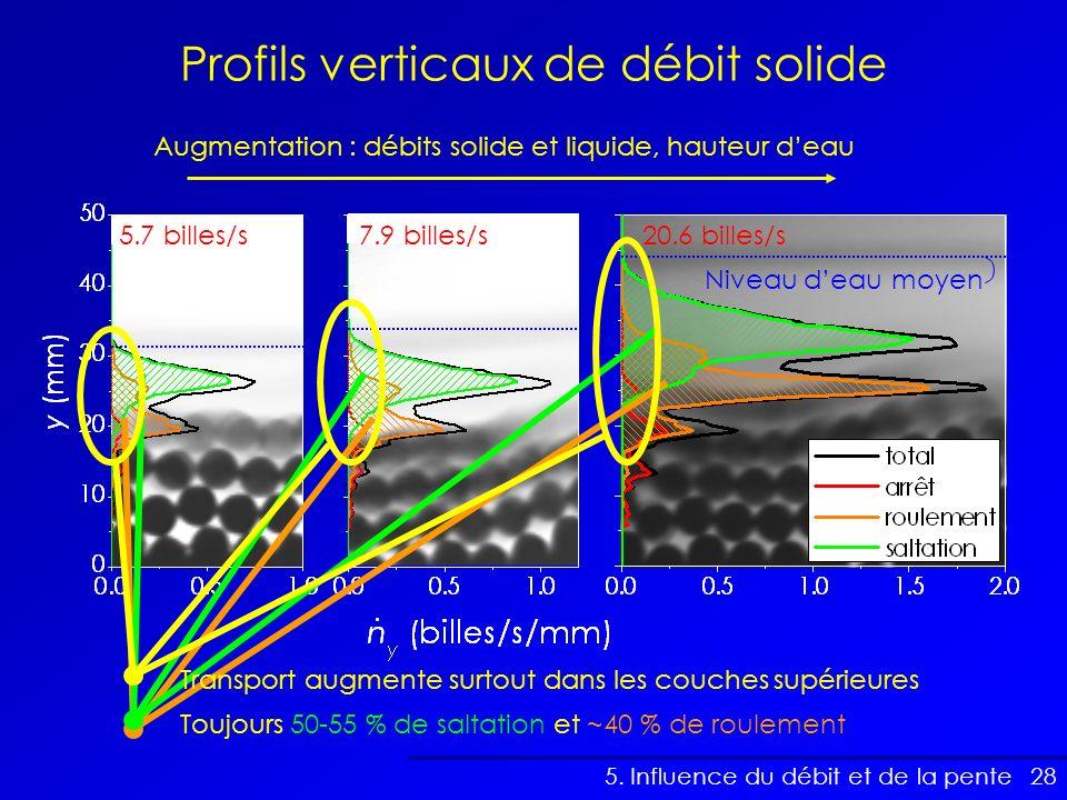 28 Toujours 50-55 % de saltation et ~40 % de roulement Profils verticaux de débit solide 5. Influence du débit et de la pente Augmentation : débits so