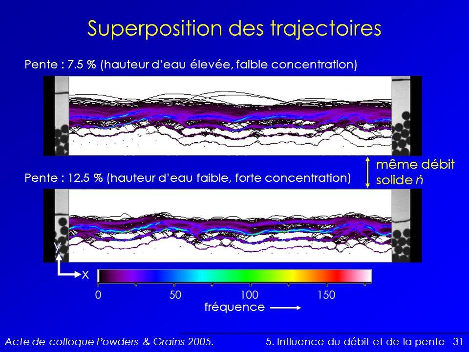 31 Superposition des trajectoires 5. Influence du débit et de la pente Pente : 12.5 % (hauteur deau faible, forte concentration) Pente : 7.5 % (hauteu