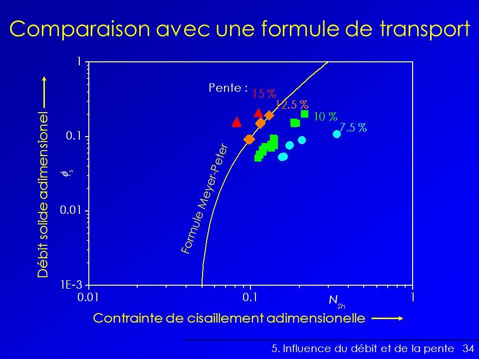 34 Comparaison avec une formule de transport 5. Influence du débit et de la pente Contrainte de cisaillement adimensionelle Débit solide adimensionel