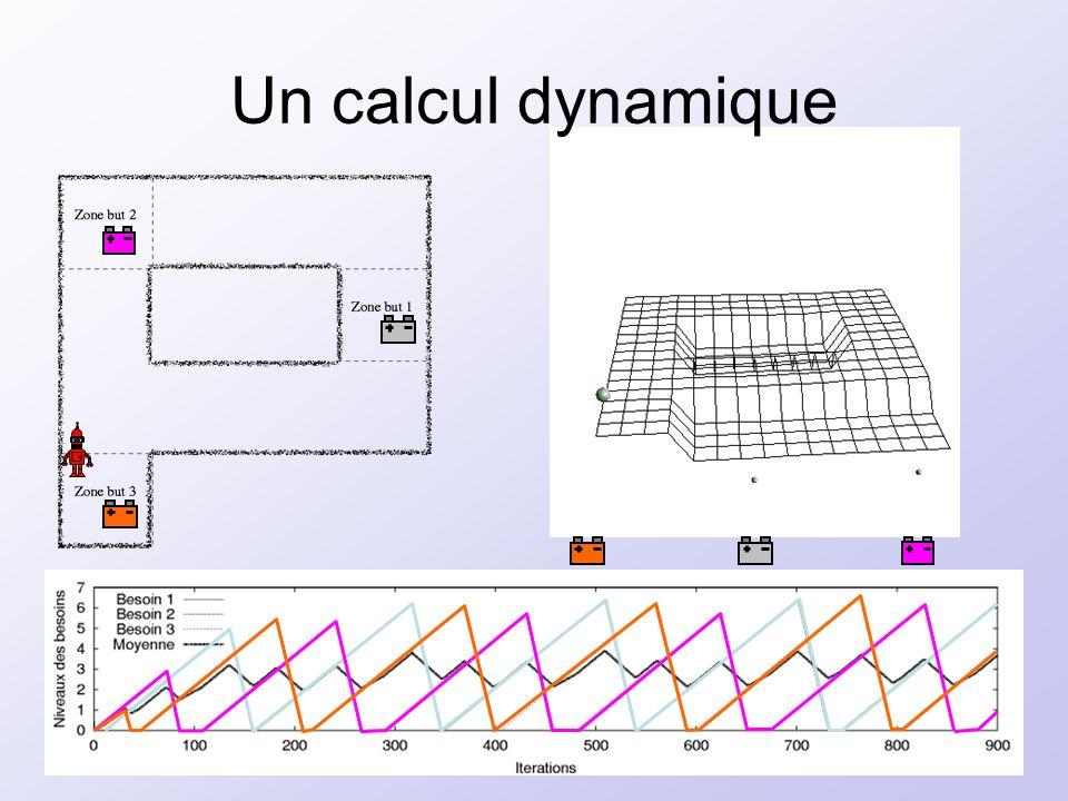 18 Un calcul dynamique