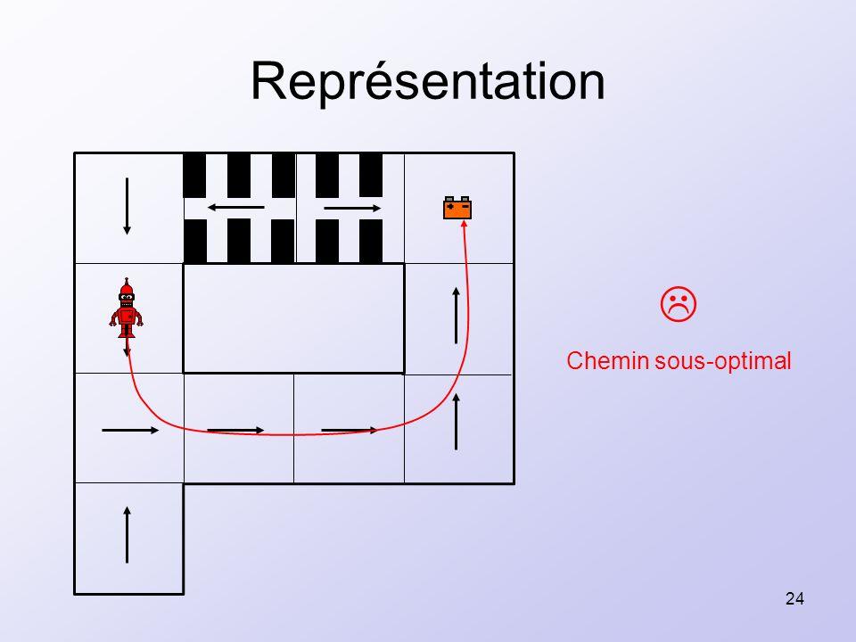 24 Représentation Chemin sous-optimal