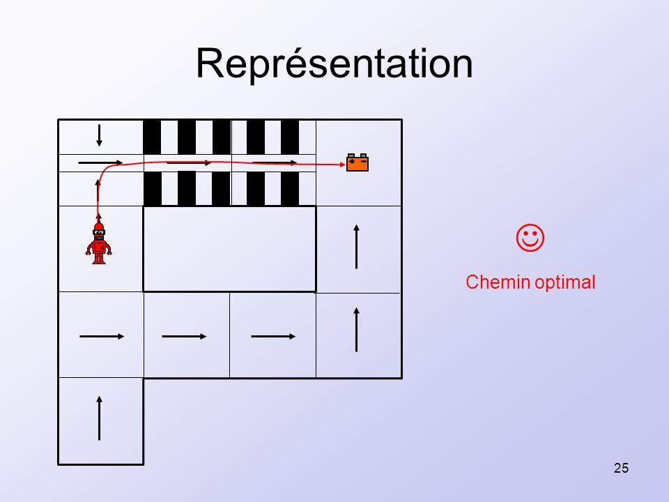 25 Représentation Chemin optimal