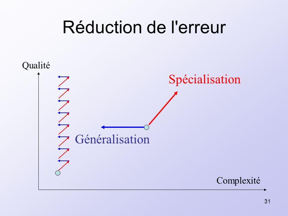 31 Réduction de l'erreur Qualité Complexité Spécialisation Généralisation