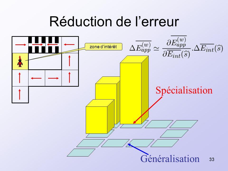 33 Réduction de lerreur zone d'intérêt Spécialisation Généralisation