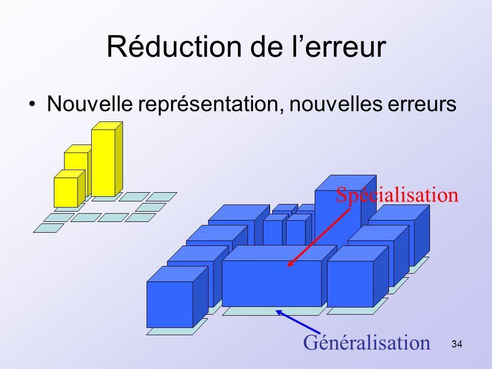 34 Réduction de lerreur Nouvelle représentation, nouvelles erreurs Spécialisation Généralisation