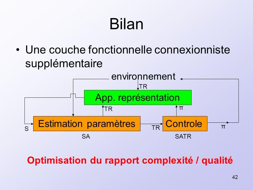 42 Une couche fonctionnelle connexionniste supplémentaire Bilan SATRSA Estimation paramètresControle environnement π TR App. représentation π TR S Opt