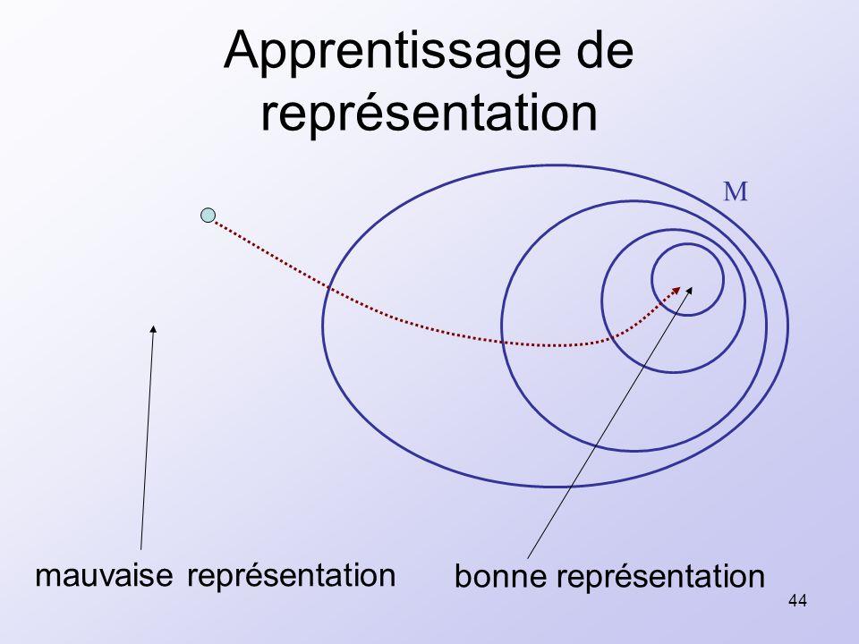 44 Apprentissage de représentation M bonne représentation mauvaise représentation
