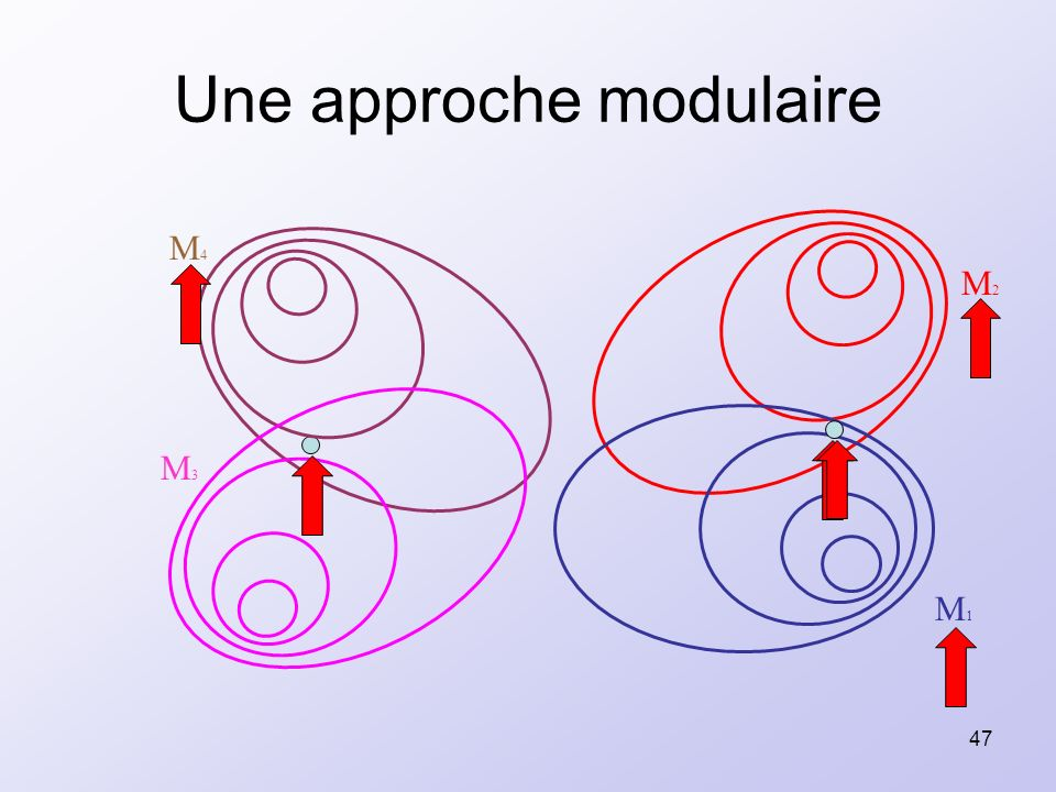 47 Une approche modulaire M1M1 M2M2 M3M3 M4M4