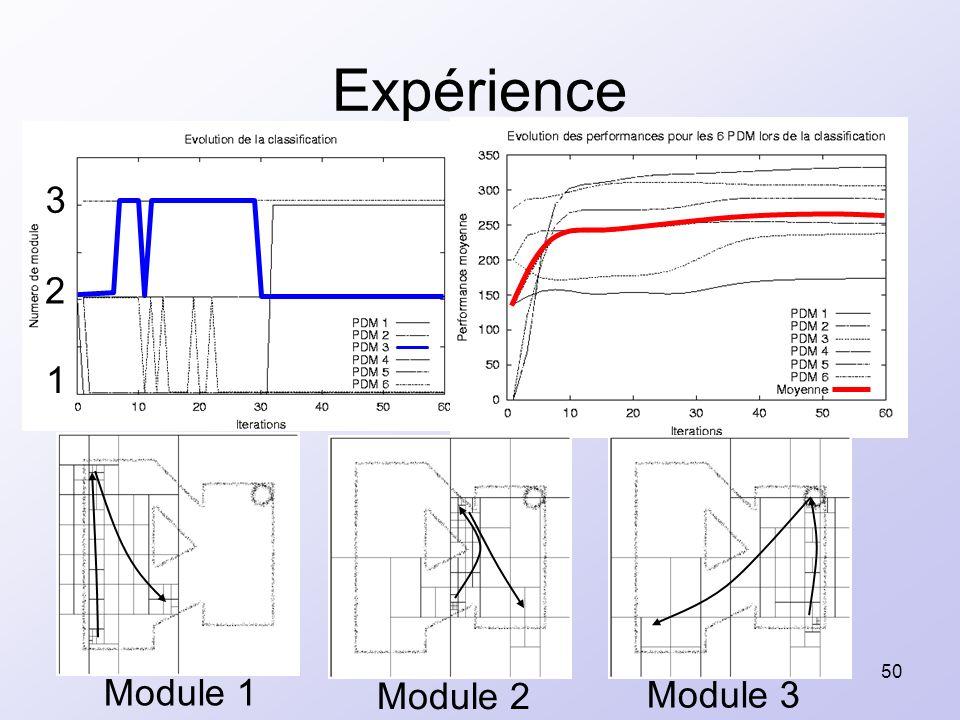 50 Expérience 1 2 3 Module 1 Module 2 Module 3