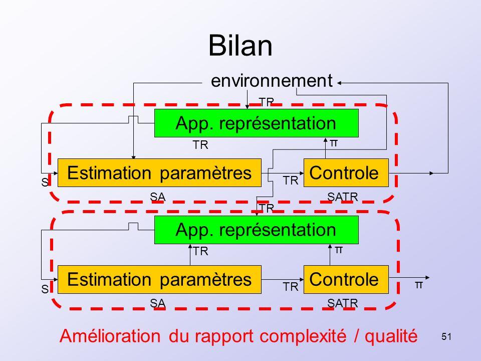 51 Bilan environnement SATRSA Estimation paramètresControle TR App. représentation TR S π π π SATRSA Estimation paramètresControle TR App. représentat