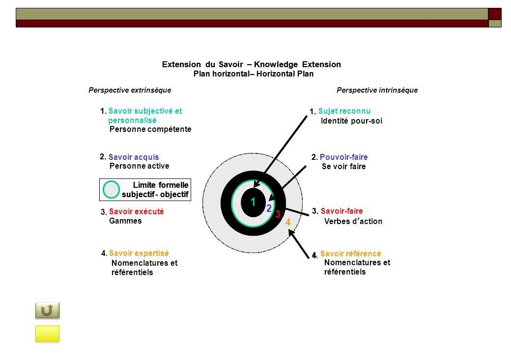 4. 2.Pouvoir-faire 3.Savoir-faire 1. 1 2 3 4 2. Savoir acquis Nomenclatures et référentiels Limite formelle subjectif-objectif Extension du Savoir–Kno
