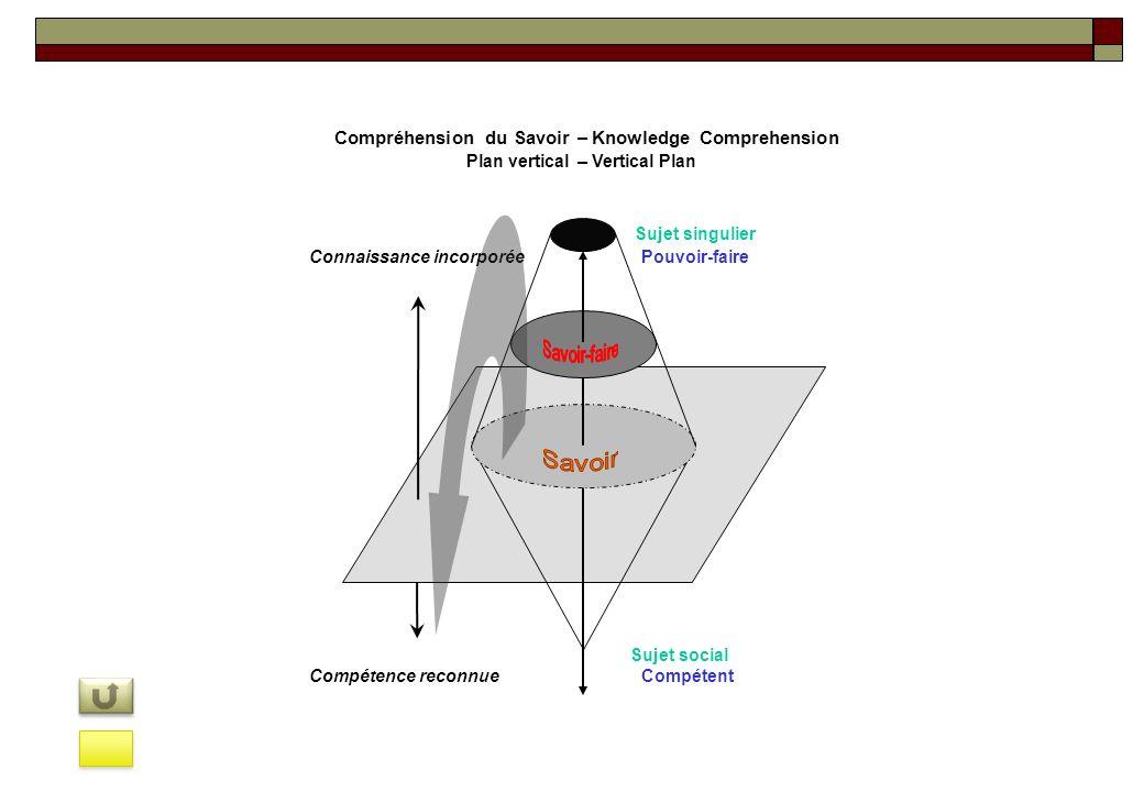 Compréhension du Savoir–Knowledge Comprehension Plan verticalVertical Plan – Pouvoir-faireConnaissance incorporée Sujet singulier Compétence reconnue