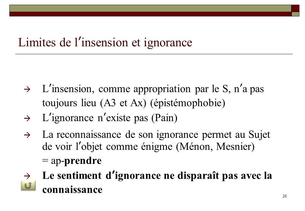 26 Limites de linsension et ignorance Linsension, comme appropriation par le S, na pas toujours lieu (A3 et Ax) (épistémophobie) Lignorance nexiste pa