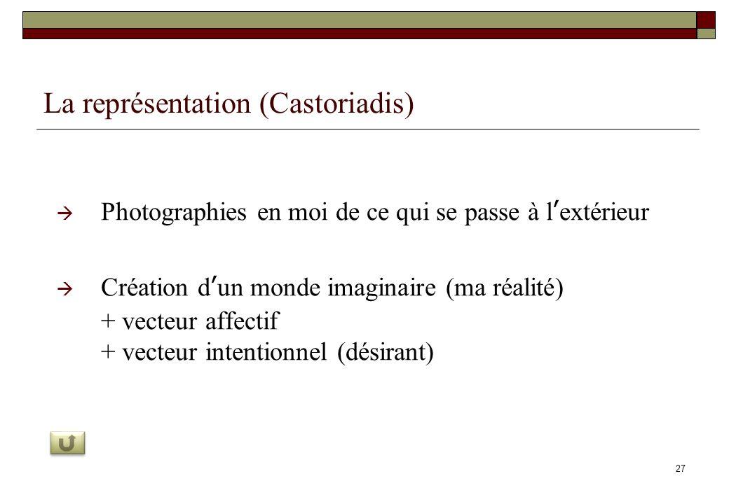 27 La représentation (Castoriadis) Photographies en moi de ce qui se passe à lextérieur Création dun monde imaginaire (ma réalité) + vecteur affectif