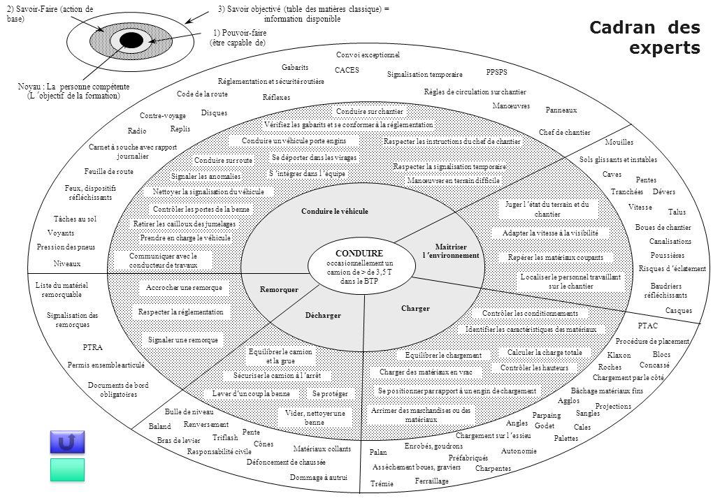 3) Savoir objectivé (table des matières classique) = information disponible 1) Pouvoir-faire (être capable de) 2) Savoir-Faire (action de base) Noyau
