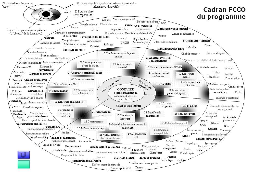 Cadran FCCO du programme 3) Savoir objectivé (table des matières classique) = information disponible 1) Pouvoir-faire (être capable de) 2) Savoir-Fair
