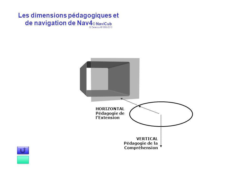 Les dimensions pédagogiques et de navigation de Nav4 © NaviCub VERTICAL Pédagogie de la Compréhension HORIZONTAL Pédagogie de lExtension G.Delacour©19