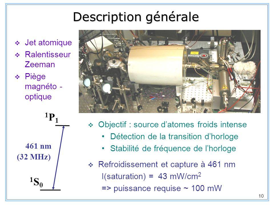 11 Cristal de KTP : Faible dépendance en température Accord de phase quasi non critique : =90°, =81.3° => angle de double réfraction =1.6 mrad Source laser à 461nm : somme de fréquence dans un cristal de KTP Lasers de pompe : Simples dutilisation Puissances délivrées : - 1.2 W à 1064nm - 150 mW à 813nm 461nm Diodes laser à 813 nm KTP Puissance générée : Somme en puissance de 2 diodes laser Cavité de surtension doublement résonnante P 461 = g P 813 x P 1064 Nd:YAG à 1064 nm