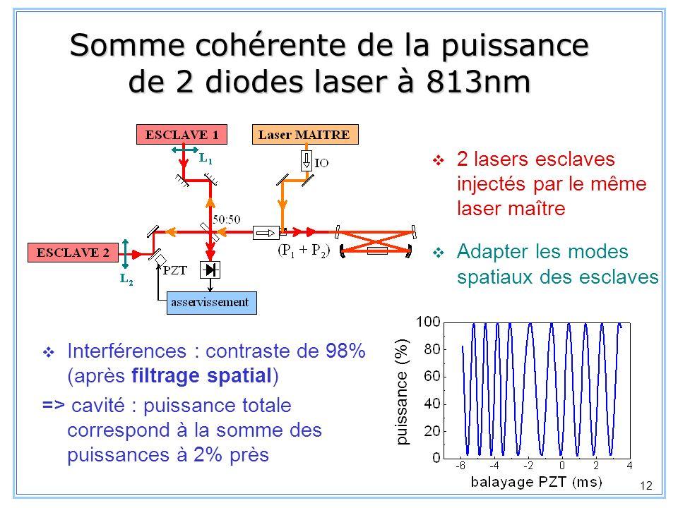 13 Cavité de surtension Cavité en anneau (ondes progressives) Adaptation dimpédance : transmission du miroir de couplage Tailles des faisceaux dans le cristal : optimum en simple passage : 23 et 27 m => g = 5 x 10 -3 W/W 2 dans la cavité : à cause de r, loptimisation des puissances intra- cavité est différente de celle de la puissance générée à 461 nm => élargir les tailles : efficacité de conversion : 27% (puissances couplées) 813 nm1064 nm miroir de couplage T = 14%T = 7% finesse3575 faisceaux dans le cristal 50 m57 m puissance à lentrée de la cavité170 mW900 mW efficacité de couplage70%40% P 461 = 115 mW L=2cm R=10cm = 2.6 x 10 -3 W/W 2